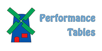 View the Performance Tables