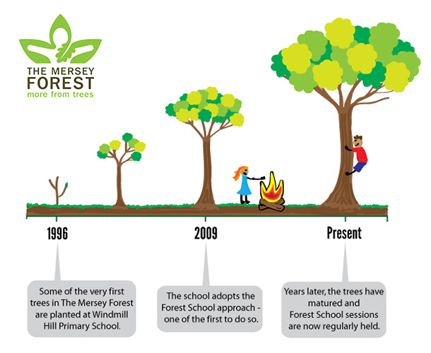 How 'The Mersey Forest' started the Forest School at Windmill Hill